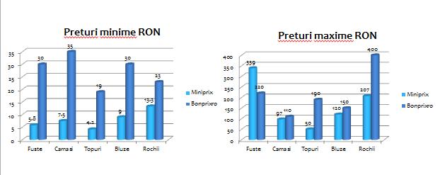 analiza-pret-bonprix-miniprix