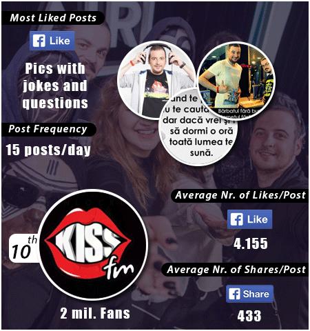 statistics-kiss-fm1